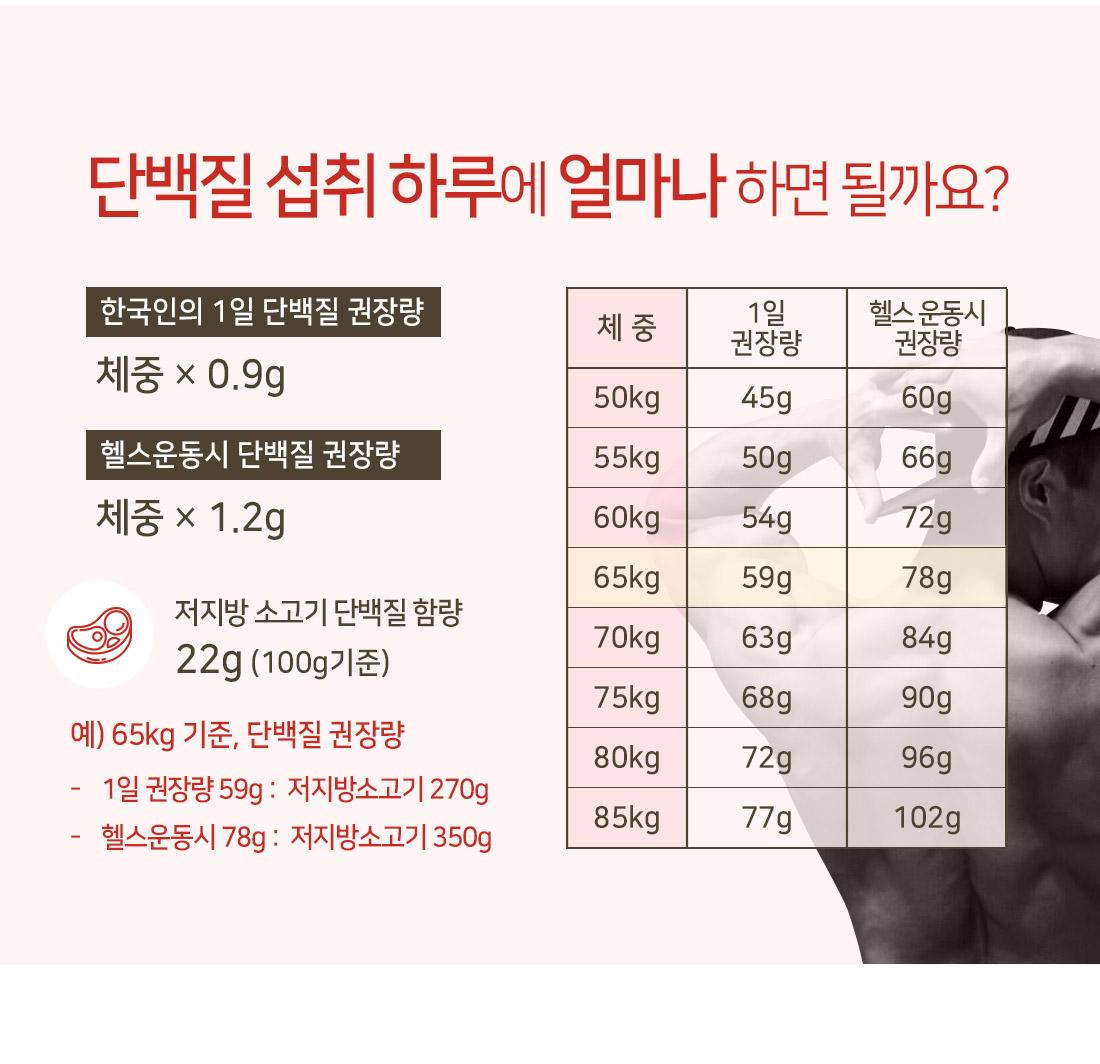 하루 단백질섭취 권장량